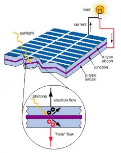 photoelectric effect Sonali Solar how a Solar cell works