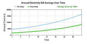 solar lease savings chart